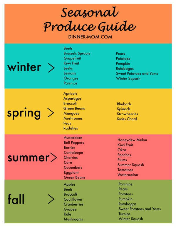 Seasonal produce guide printable chart the dinner mom
